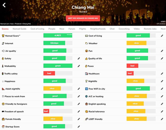 Chiang Mai digitális nomád város