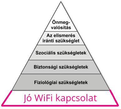 Digitális nomádok Maslow piramisa