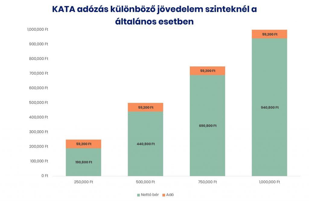 KATA adózás különböző jövedelem szinteknél általános esetben