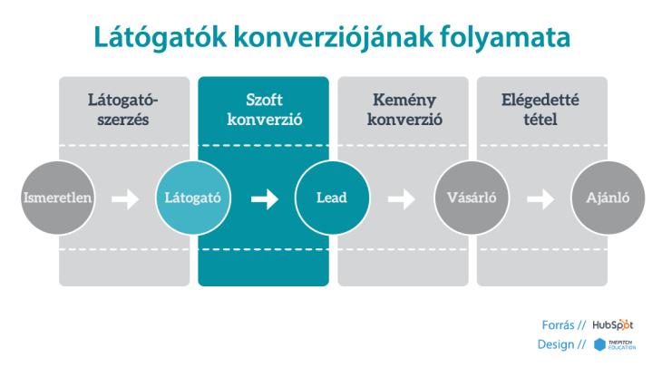 Lead generálás - látogatók konverziójának folyamata