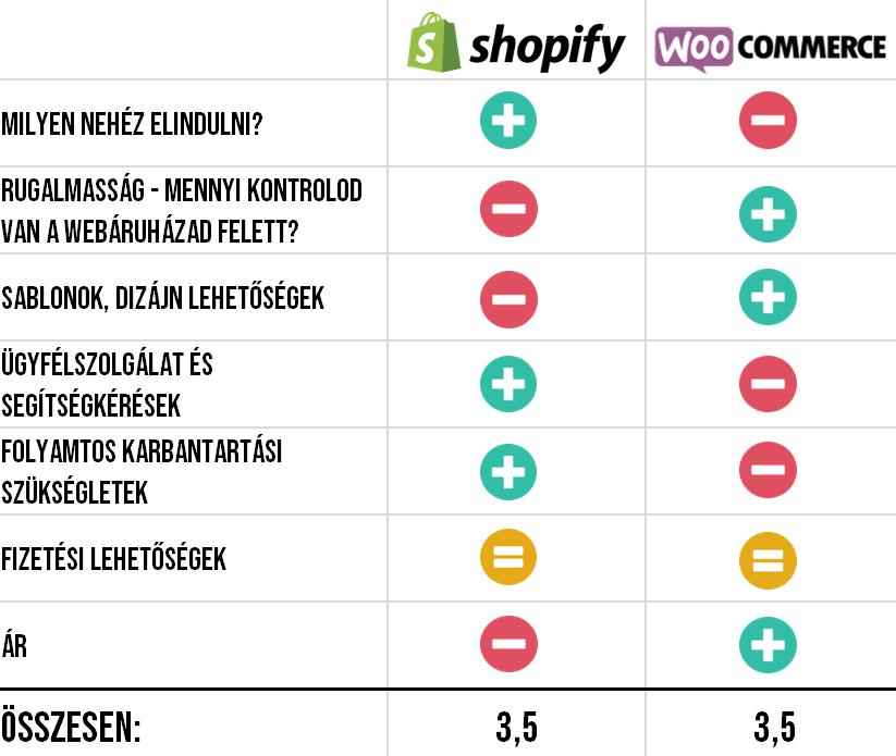 Összehasonlítás: Shopify vagy WooCommerce